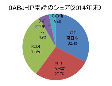 0ABJ番号IP電話のシェア