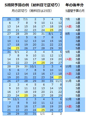 5週間やりくりの月の区切り方(月末や給料日でいったん区切る方法)