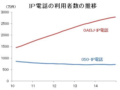 IP電話の利用者数の推移