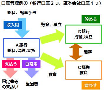 銀行口座の管理方法の例、支払をまとめる