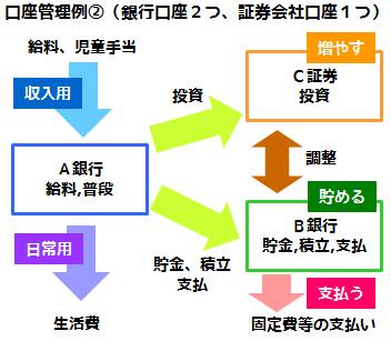 銀行口座の管理方法の例、生活費を分ける