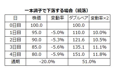 ダブルブル・ダブルベアファンドの有利な点4