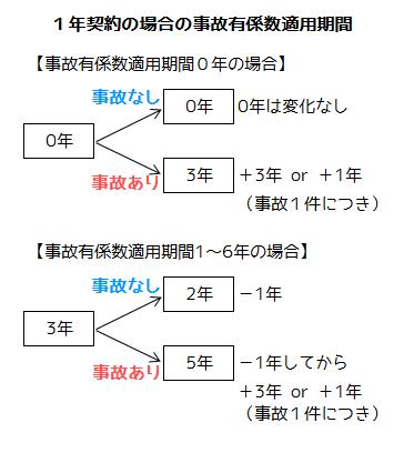事故有係数適用期間の計算方法