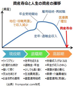 資産寿命と人生の資産の推移