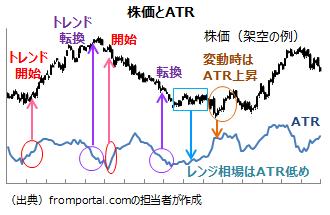テクニカル指標ATRの分析例(見方・使い方)