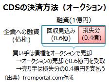 クレジット・デフォルト・スワップ(CDS)のオークション方式での決済