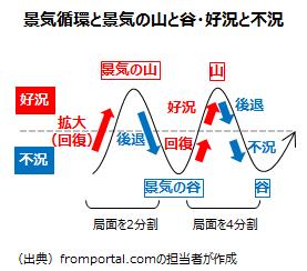 景気循環と景気の山と谷