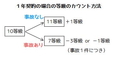 等級の計算方法