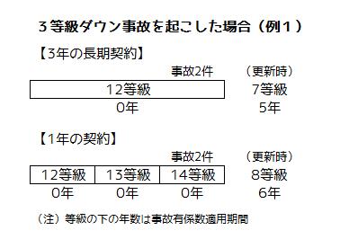 等級、事故有係数適用期間の計算例1