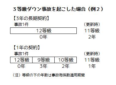 等級、事故有係数適用期間の計算例2
