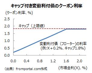 キャップ付き変動利付債(フローター)のクーポン利率の変動の仕組み