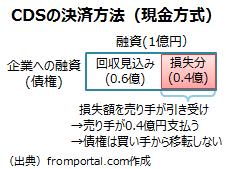 クレジット・デフォルト・スワップ(CDS)の現金方式での決済