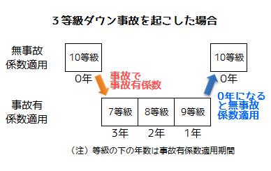 事故有係数と無事故係数の適用