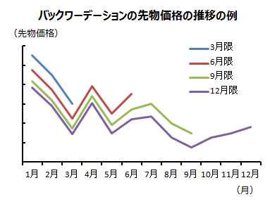 バックワーデーションでの先物価格の推移の例