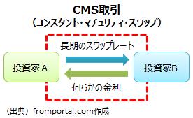 CMS(コンスタント・マチュリティ・スワップ)取引