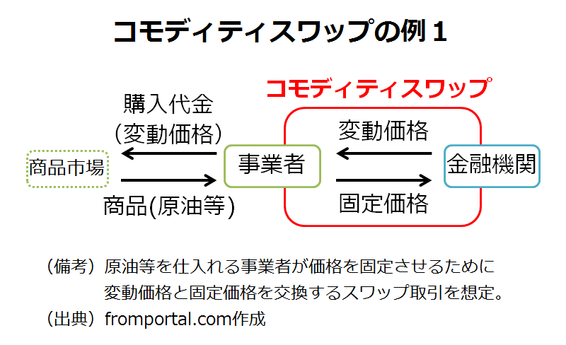 コモディティスワップの例(固定価格と変動価格の交換)