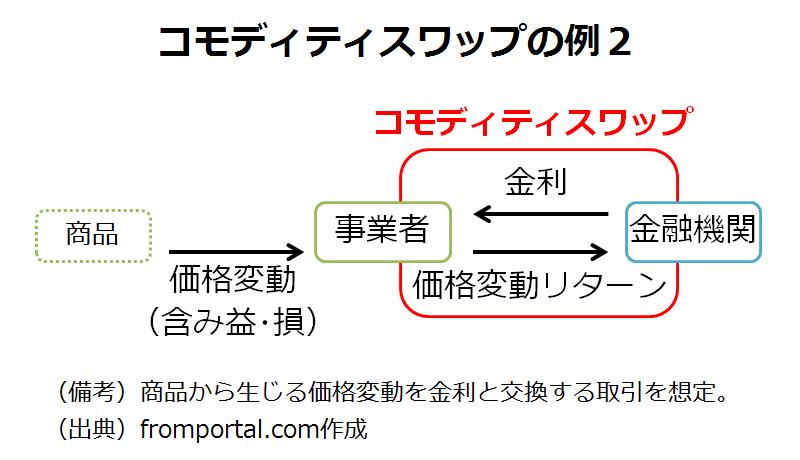 コモディティスワップの例(コモディティのリターンと金利の交換)