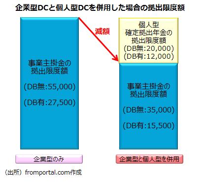 企業型と個人型を併用した場合の拠出限度額