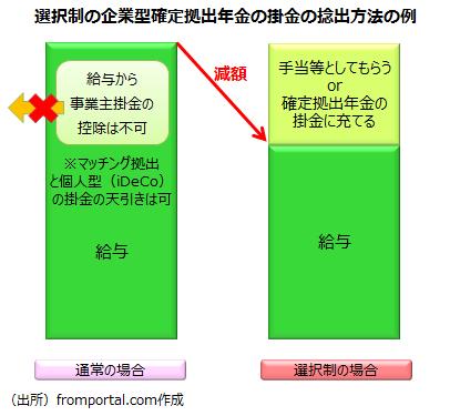 選択制企業型確定拠出年金の事業主掛金の負担