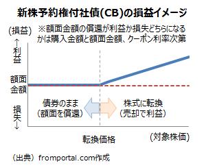 転換社債型新株予約権付社債の損益イメージ