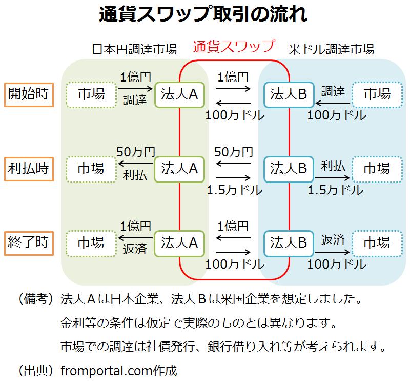 通貨スワップ(クロスカレンシースワップ)の仕組みの例