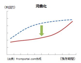 イールドカーブの湾曲化(曲率変化)