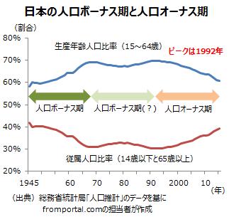 日本の人口ボーナス期と人口オーナス期(人口税)
