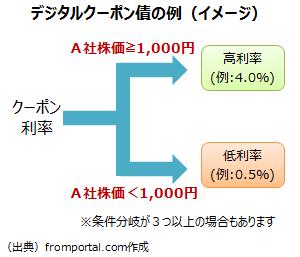 デジタルクーポン債の例