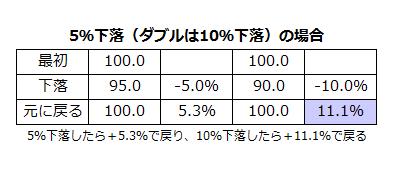 ダブルブル・ダブルベアファンドの不利な点1