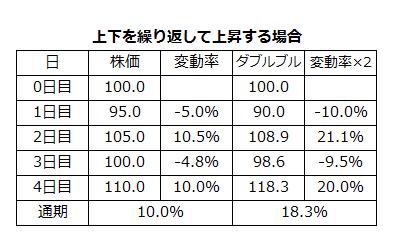 ダブルブル・ダブルベアファンドの不利な点4