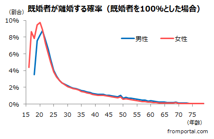 年齢別の既婚者が離婚する確率(離婚率・割合)