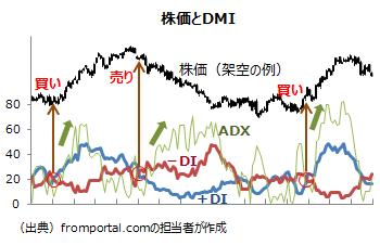 テクニカル指標DMIの分析例(+DI,-DI,ADX)