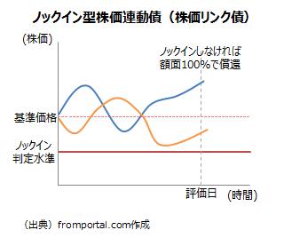 ノックイン型株価連動債(株価リンク債)の仕組み(ノックインなし)