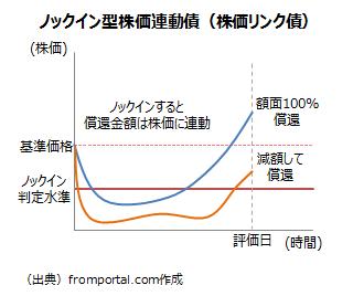 ノックイン型株価連動債(株価リンク債)の仕組み(ノックインあり)