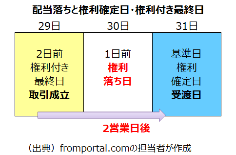 株式の権利付き最終売買日・配当落ち日・権利確定日と受渡の関係