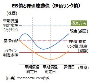 EB債と株価連動債(株価リンク債)の違い