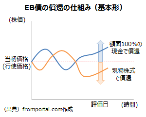 EB債の仕組み