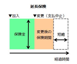 延長保険(保険料支払中止)