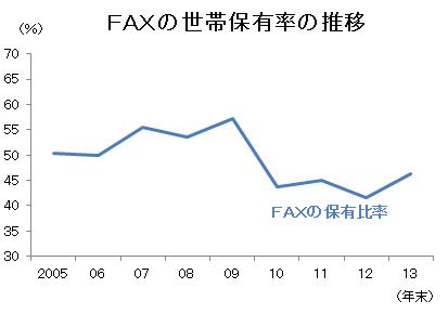FAXの保有率の推移