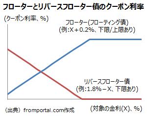 フローターとリバースフローター債のクーポン利率の変動の仕組み