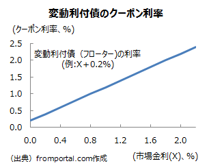 変動利付債(フローター)のクーポン利率の変動の仕組み