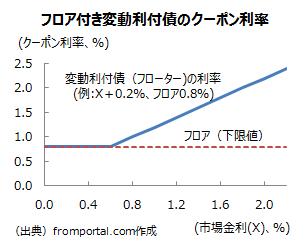フロア付き変動利付債(フローター)のクーポン利率の変動の仕組み