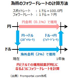 フォワードレートの計算方法