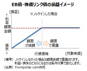 EB債(他社株転換可能債)や株価リンク債の損益イメージ