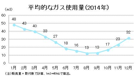 ガス平均使用量グラフ
