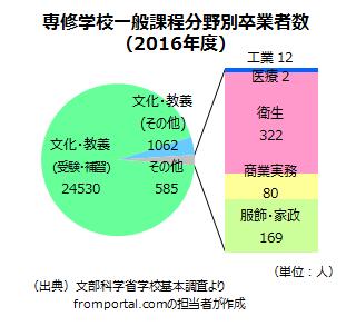 専修学校一般課程の分野別卒業者数