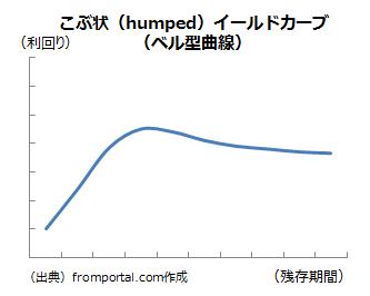 こぶ状イールドカーブ(humped) ・ベル型曲線