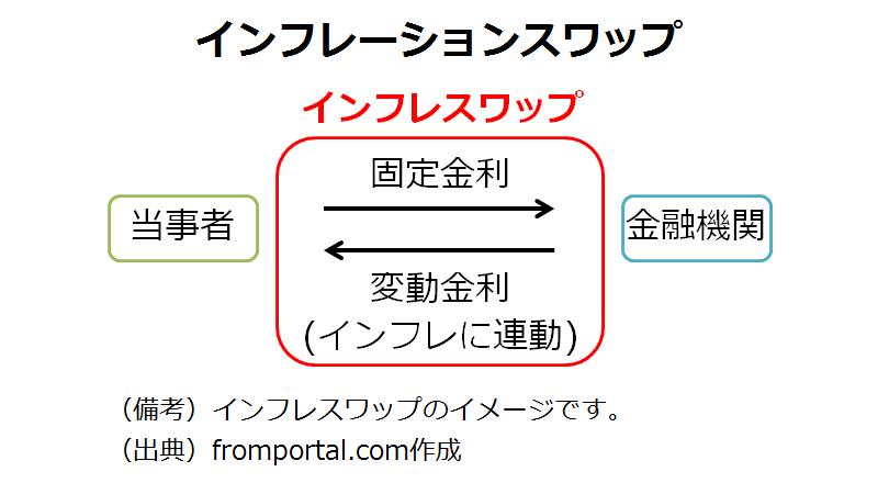 インフレーションスワップ(インフレスワップ)の仕組みのイメージ