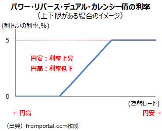 パワー・リバース・デュアル・カレンシー債(PRDC債)の利払いの利率と為替レートの関係