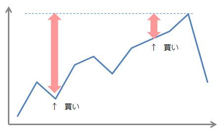株式投資での売買タイミング